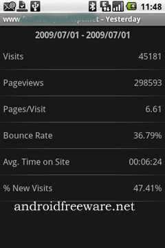 mAnalytics is a program to view your basic Google Analytics stats on your android Phone.