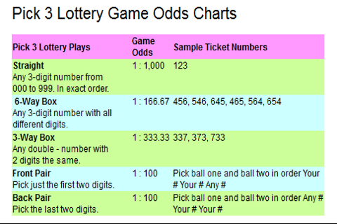 4 digit lottery numbers mdcc